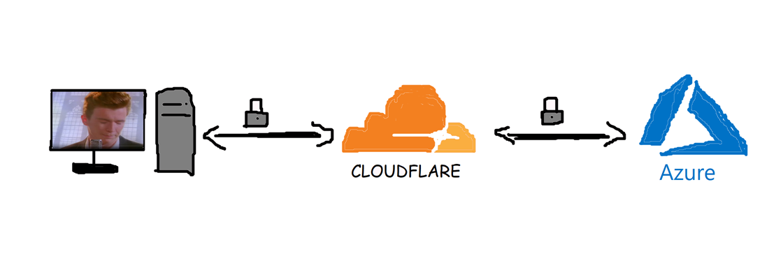 MS Paint drawing of computer connecting to Cloudflare, connecting to Azure and back.