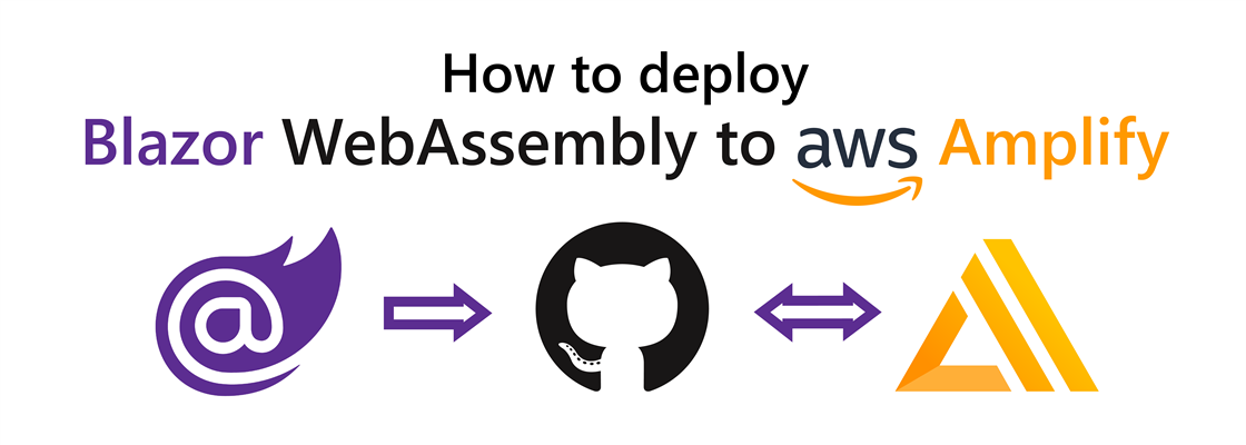"""Title: """"How to deploy Blazor WebAssembly to AWS Amplify"""". Below the title: Blazor logo pointing to the GitHub logo pointing to the AWS Amplify logo."""