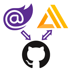 Blazor logo pointing to the GitHub logo pointing to the AWS Amplify logo.
