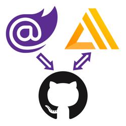 Blazor logo pointing to the GitHub logo pointing to the AWS Amplify logo.