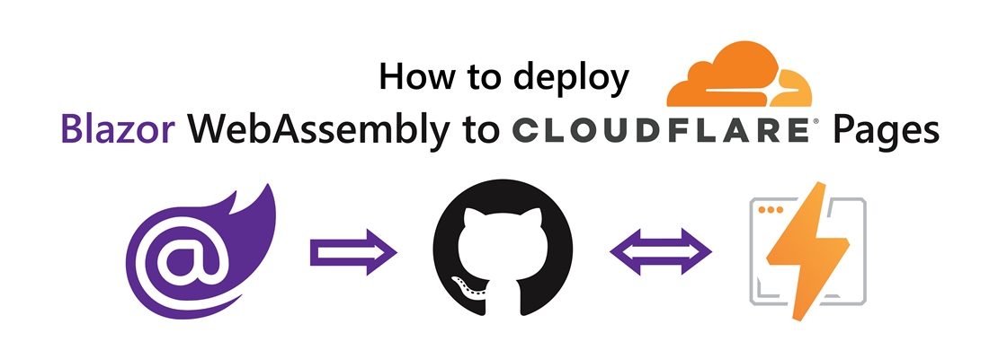 """Title: """"How to deploy Blazor WebAssembly to Cloudflare Pages"""". Below the title: Blazor logo pointing to the GitHub logo pointing to the Cloudflare Pages logo."""