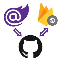 Blazor logo next to an arrow pointing to the GitHub logo next to a double arrow pointing from the GitHub logo to the Firebase Hosting logo