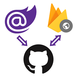 Blazor logo next to an arrow pointing to the GitHub logo next to a double arrow pointing from the GitHub logo to the Firebase Hosting logo