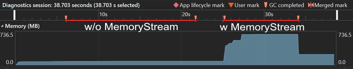 Screenshot of a graph plotting memory usage of the application over time. There's no visible increase in memory for version 1 compared to version 2.